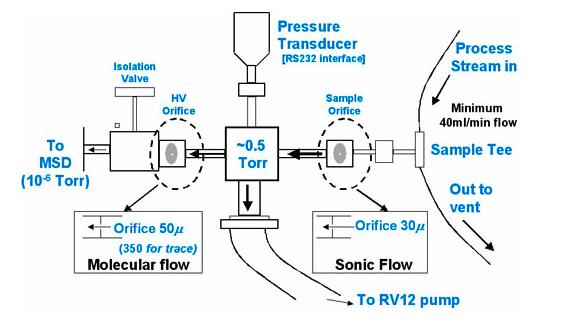 5000A RTGA Process Sampling Interface