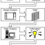 Automation of Chemical Analysis