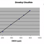 DMDS Calibration Plot