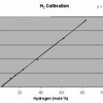 Hydrogen Calibration Plot