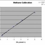 Methane Calibration Plot