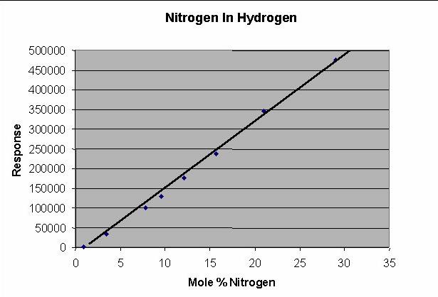 Nitrogen Calibration Plot