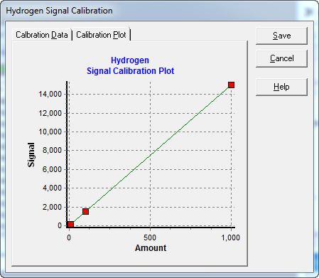 Signal Calibration - Plot