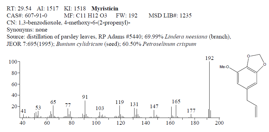 Myristicin_from_Essential_Oil_Components_by_GCMS_Ebook