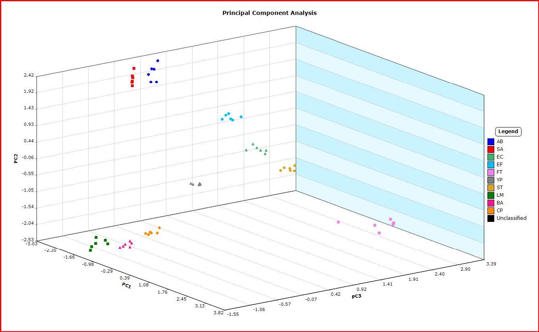 Principal_Component_Analysis_Bacterial_Fatty_Acids
